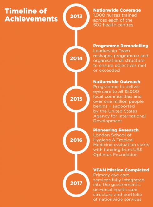 VFAN Achievements
