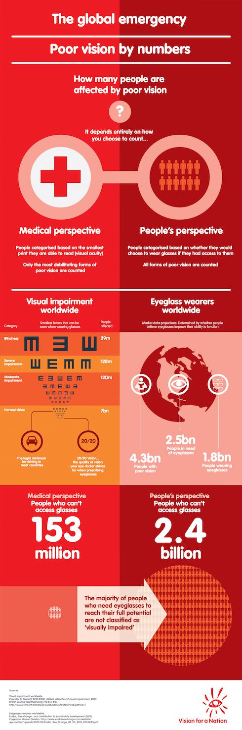 Global Emergency infographic