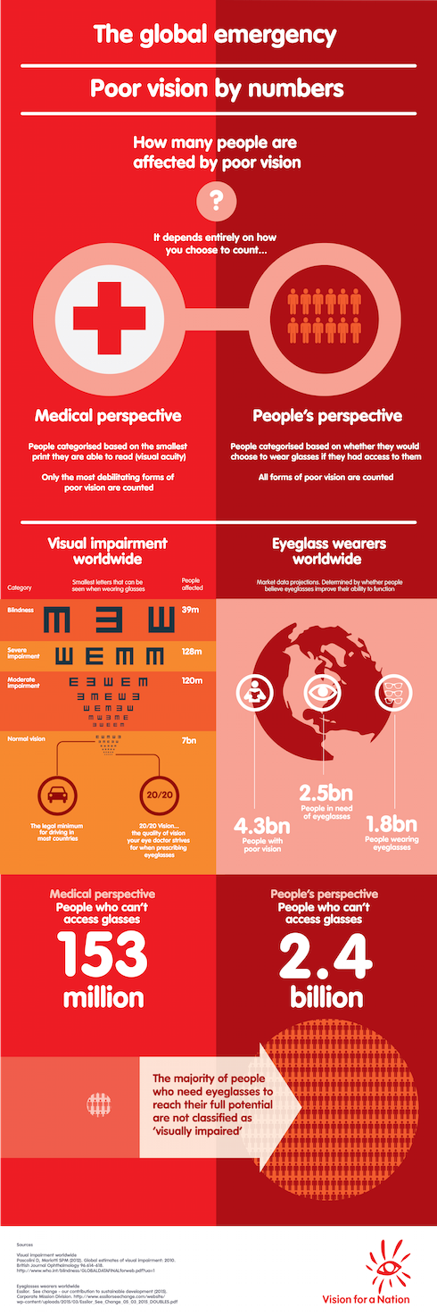 Global Emergency infographic